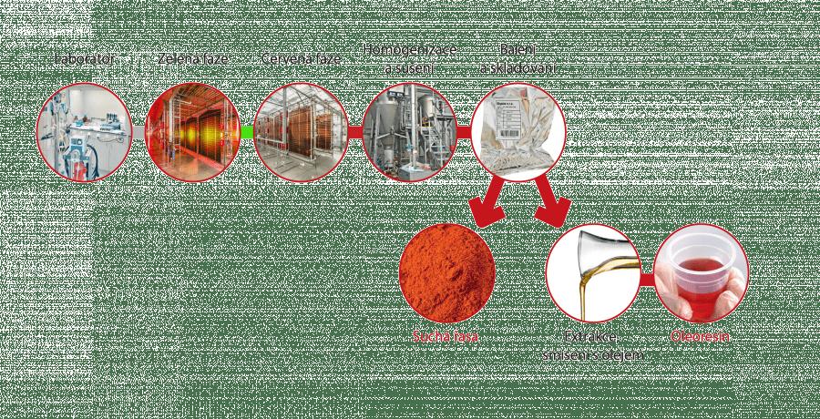 Výroba přírodního astaxanthinu